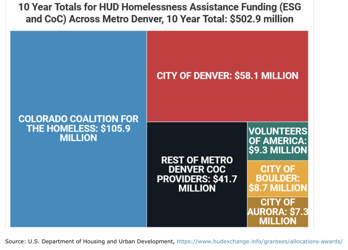 homeless dollars