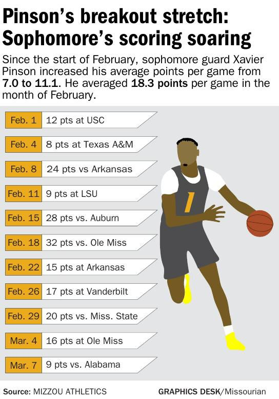Pinson's breakout stretch: Sophomore's scoring soaring