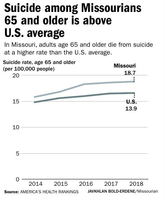 Suicide among Missourians 65 and older is above U.S. average