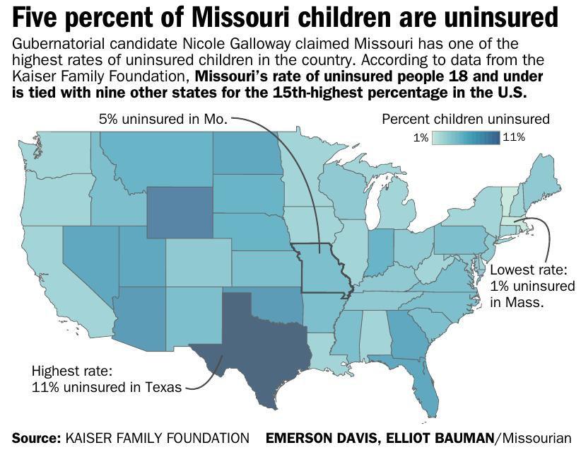 Five percent of Missouri children are uninsured