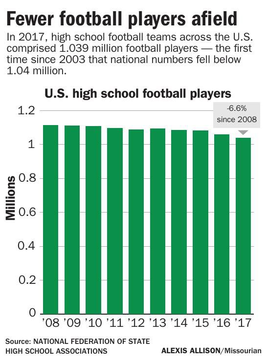 Fewer football players afield