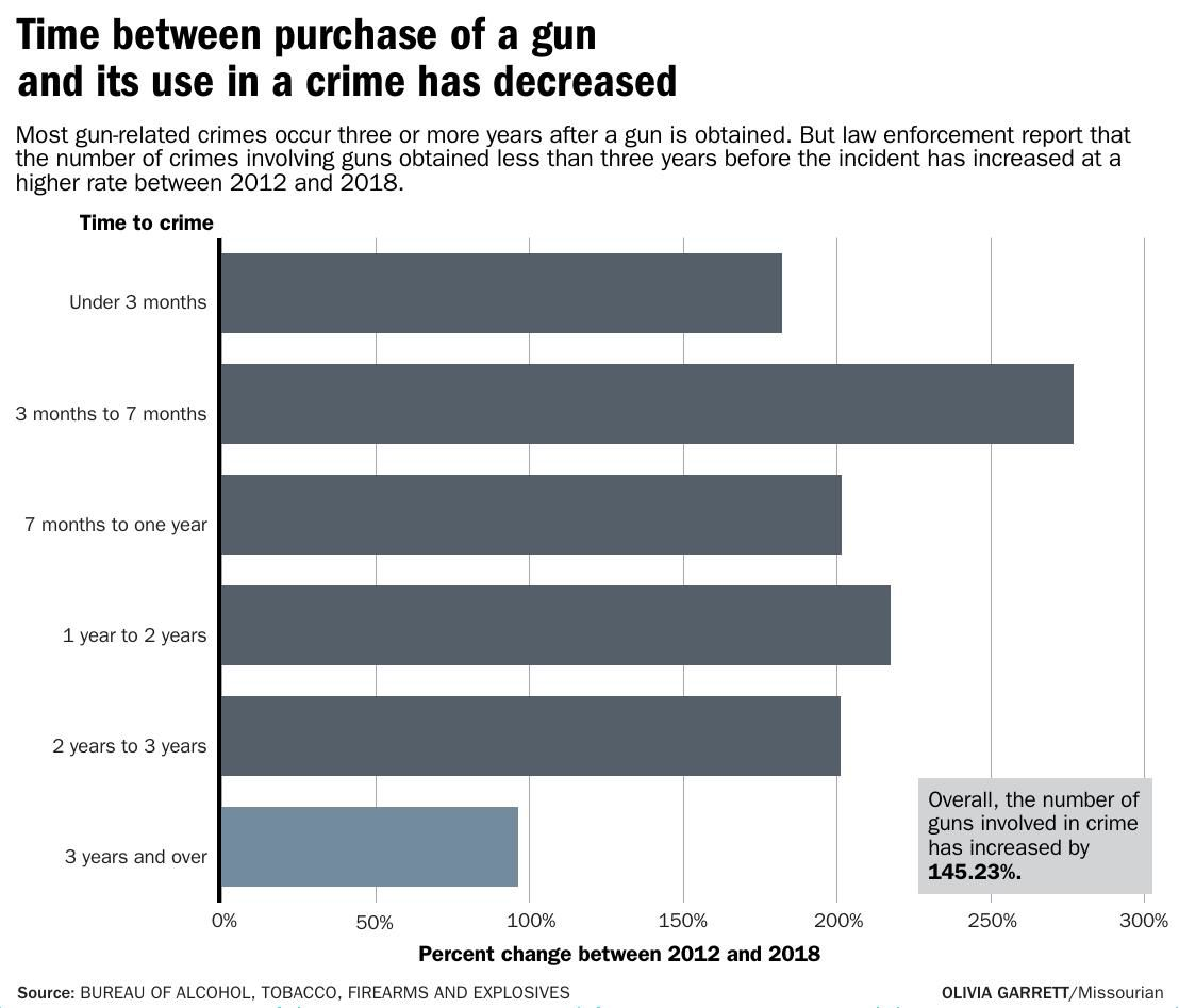 Time between purchase of a gun and its use in a crime has decreased