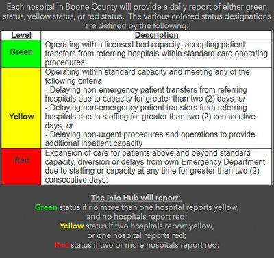 Boone County hospital status levels