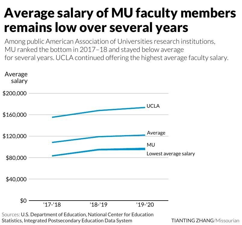 Average salary of MU faculty members remain low over several years