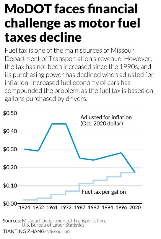 MoDOT faces financial challenge as motor fuel taxes decline