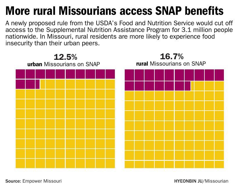 More rural Missourians access SNAP benefits
