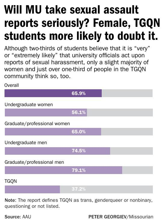 Will MU take sex assault charges seriously? Female, LGBTQ students doubt it.
