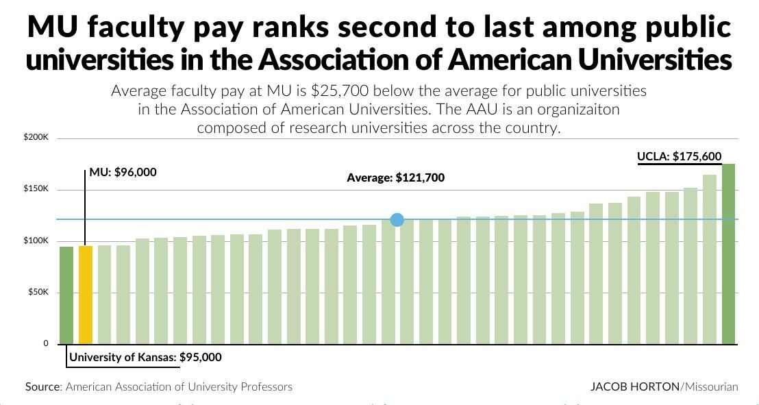 MU faculty pay ranks second to last among public universities in the Association of American Universities