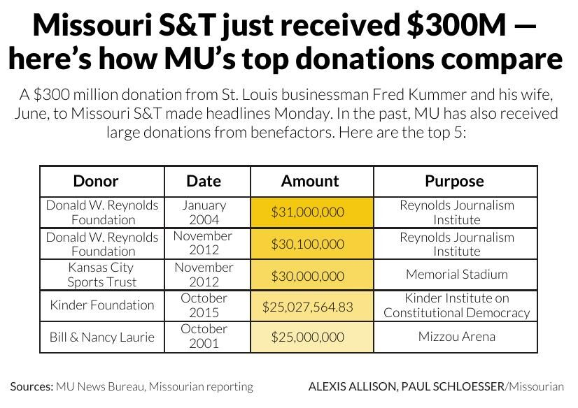 Missouri S&T just received $300M — here's how MU's top donations compare