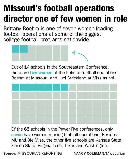 Missouri's football operations director one of few women in role