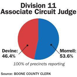 Division 11 Associate Circuit Judge