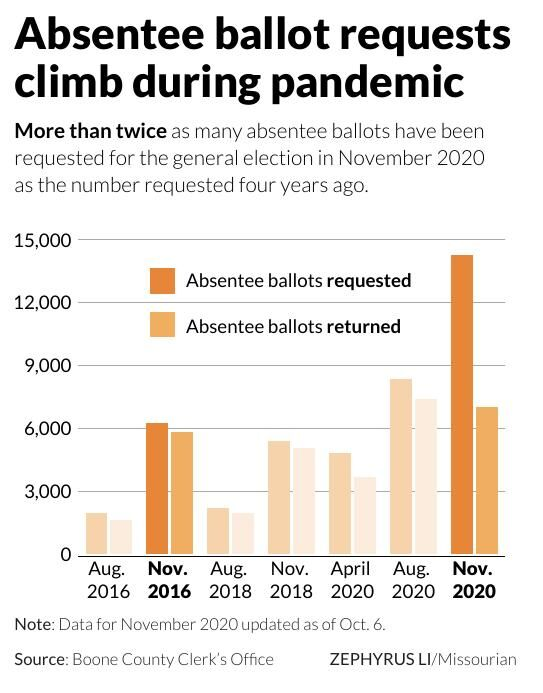 Absentee ballot requests climb during pandemic