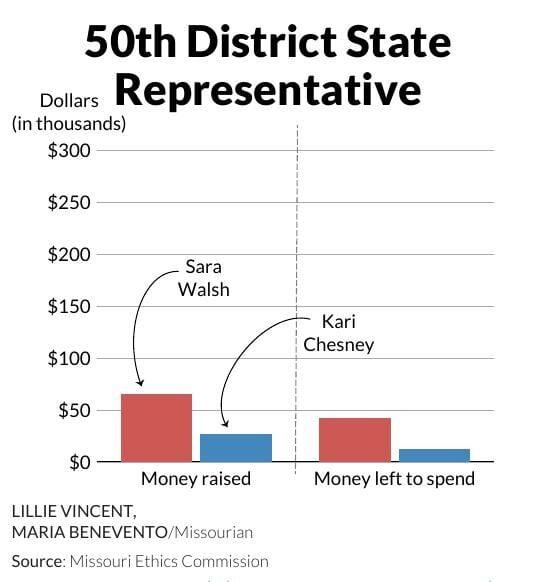 50th District State Representative