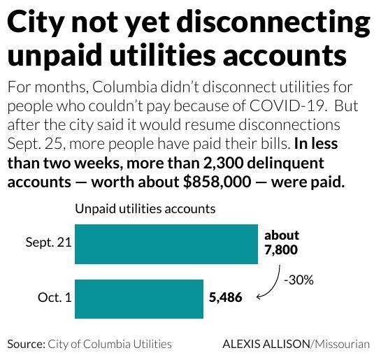 City not yet disconnecting unpaid utilities accounts