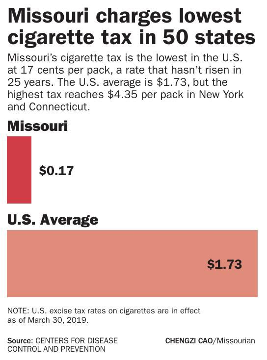 Missouri charges the lowest cigarette tax in 50 states | Graphics