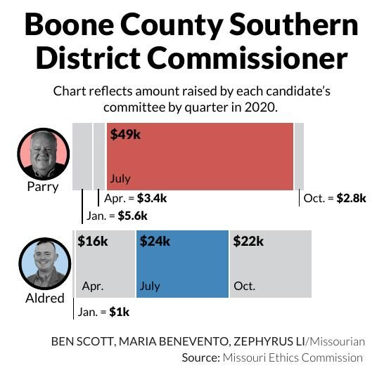 Boone County Southern District Commissioner