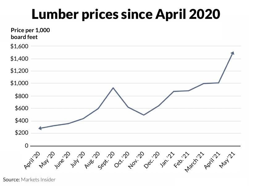 Lumber prices since April 2020