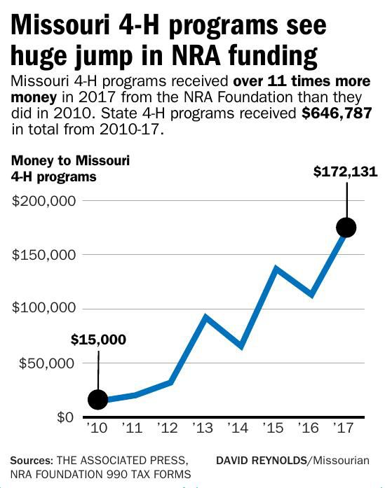 Missouri 4-H programs see huge jump in NRA funding