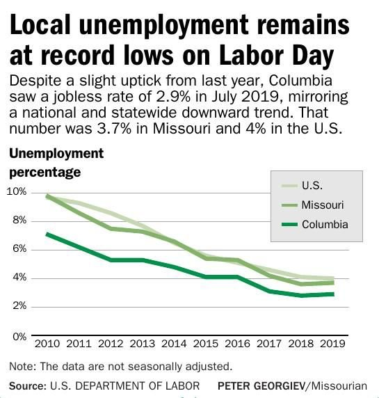 Local unemployment remains at record lows on Labor Day