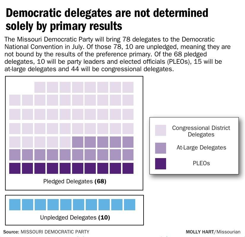 Democratic delegates are not determined solely by primary results