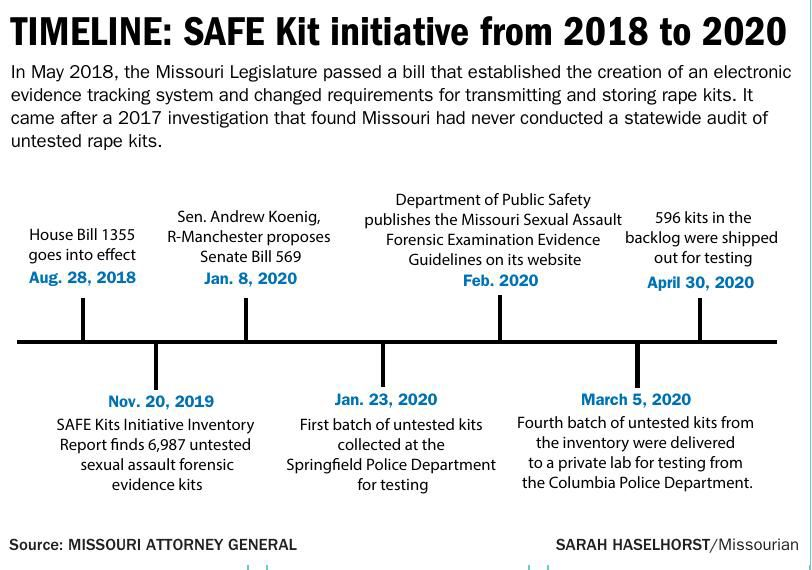 TIMELINE: SAFE Kit initiative from 2018 to 2020