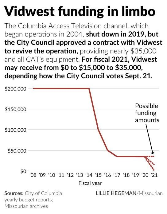 Vidwest funding in limbo