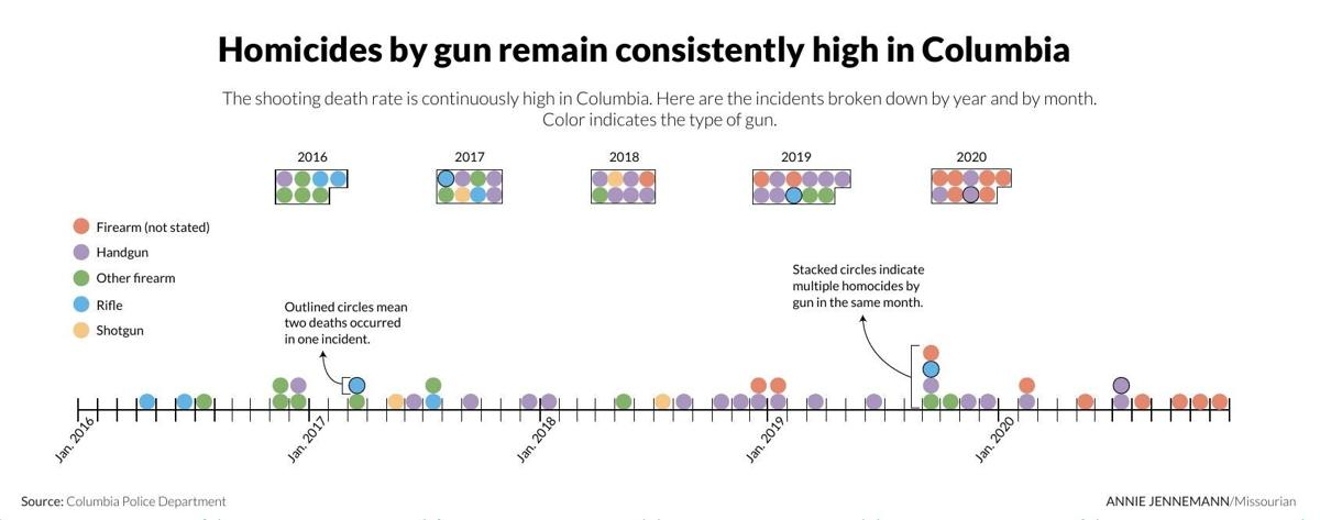 Homicides by gun remain consistently high in Columbia
