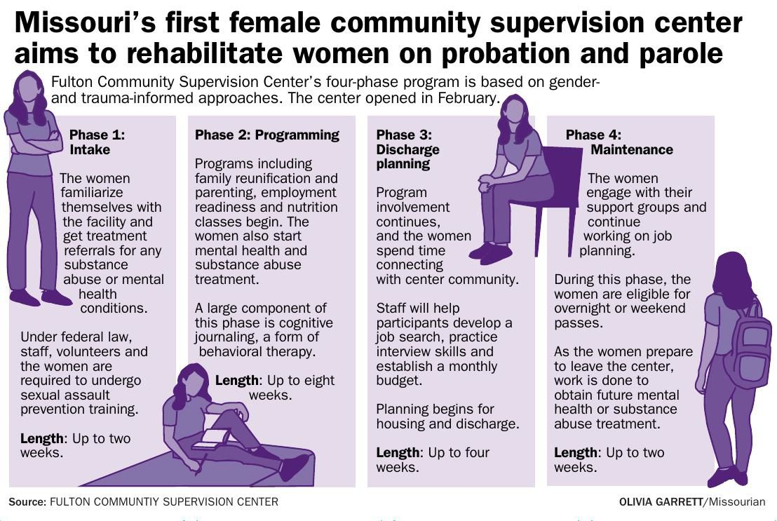 Missouri's first female community supervision center aims to rehabilitate women on probation and parole