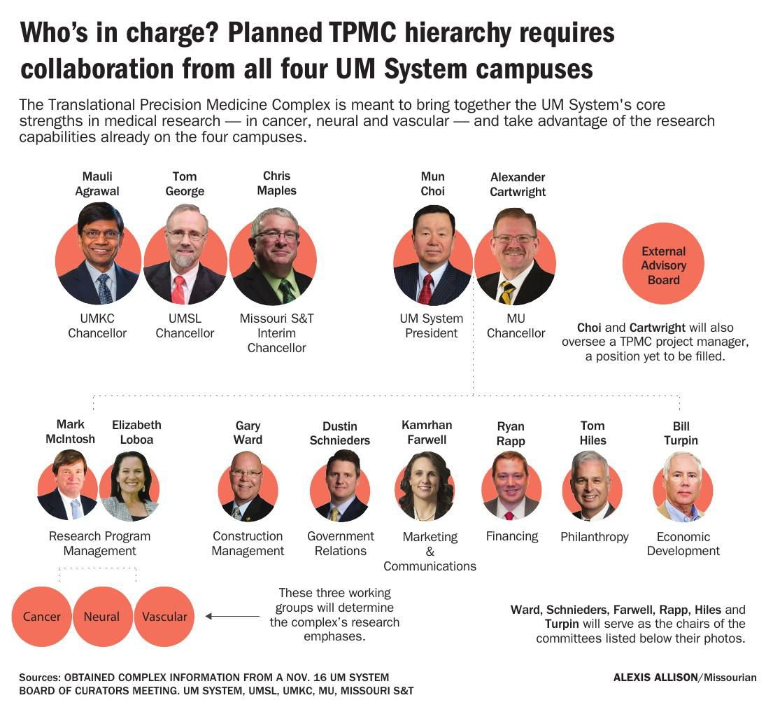 Who's in charge? Planned TPMC hierarchy requires collaboration from all four UM System campuses