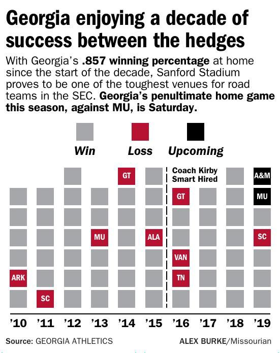 Georgia enjoying a decade of success between the hedges
