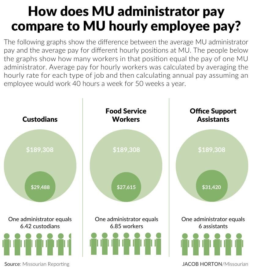 How does MU administrator pay compare to MU hourly employee pay?