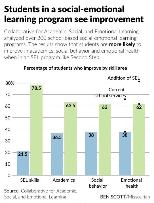 Students in a social-emotional learning program see improvement