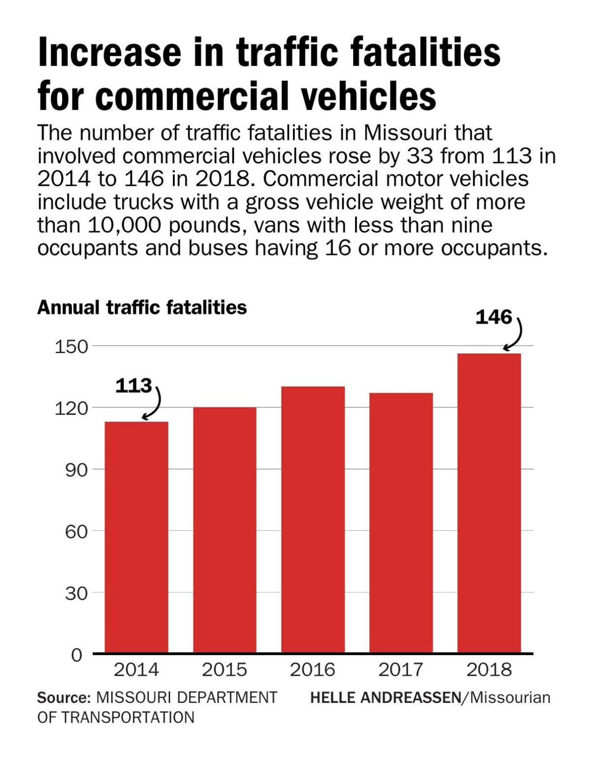 Increase in traffic fatalities for commercial vehicles