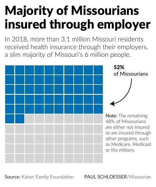 Majority of Missourians insured through employer
