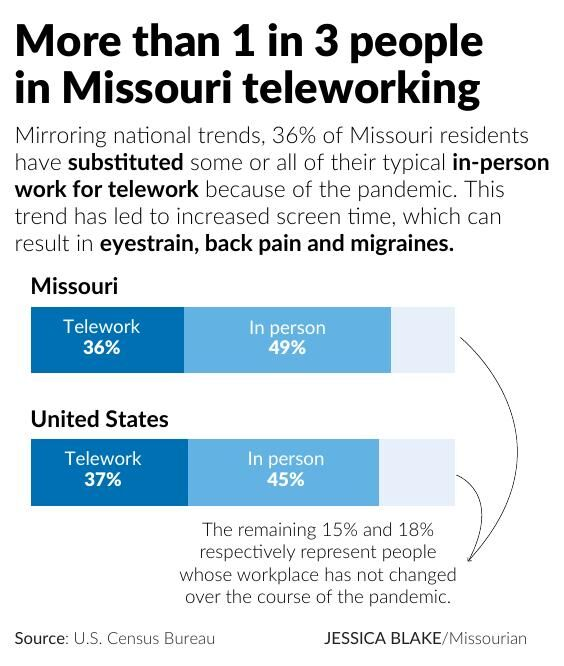 More than 1 in 3 people in Missouri teleworking