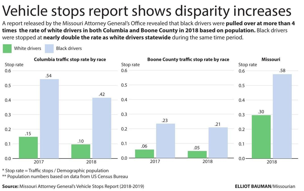 Vehicle stops report shows disparity increases
