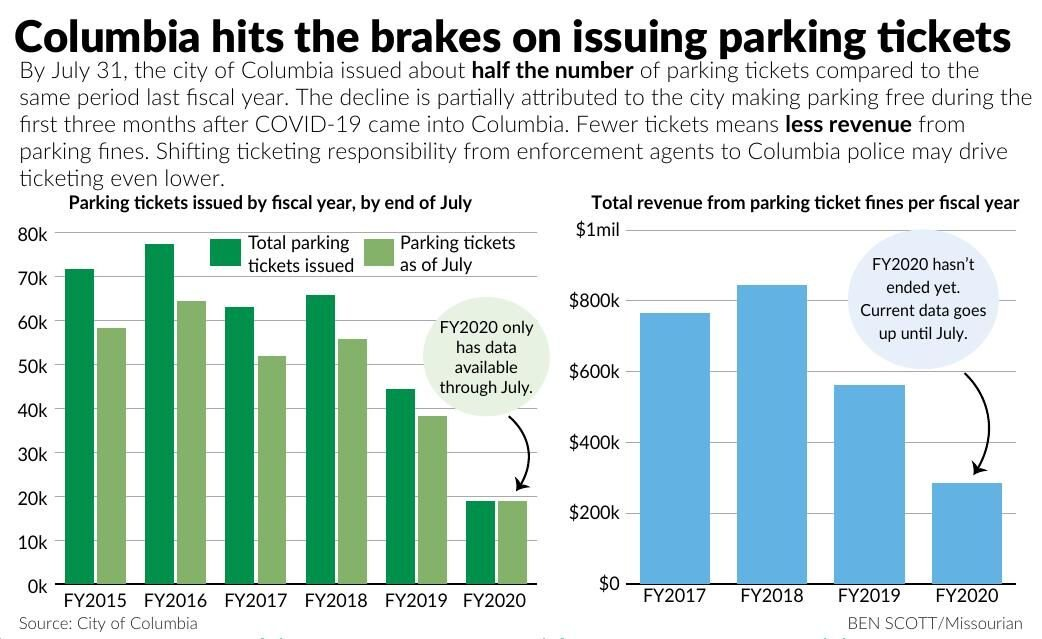 Columbia hits the brakes on issuing parking tickets