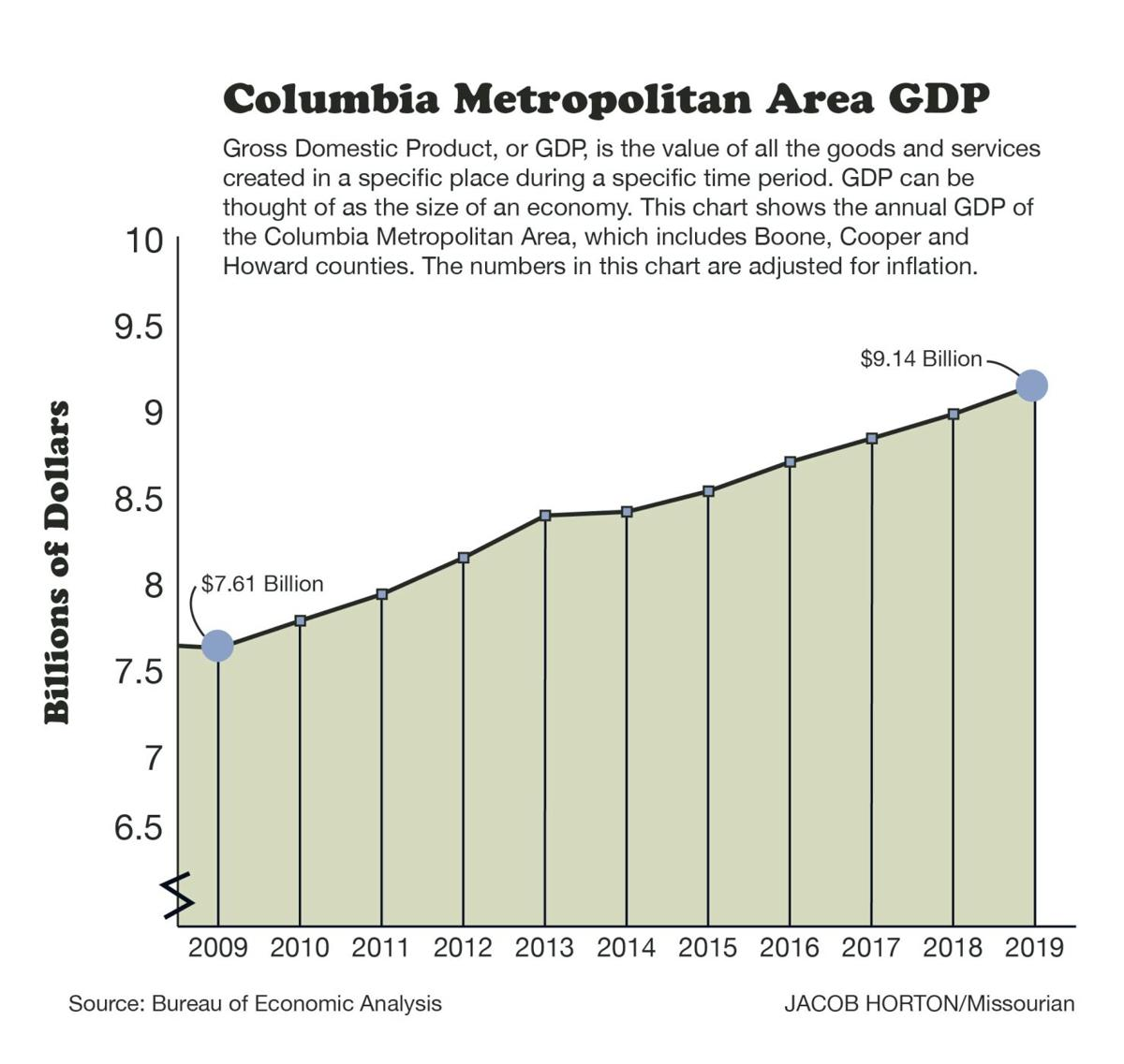 Columbia Metropolitan Area GDP