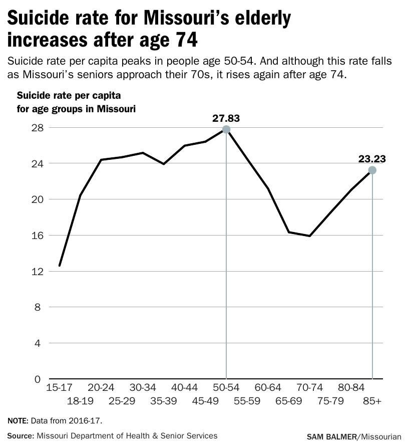 Suicide rate for Missouri's elderly increases after age 74