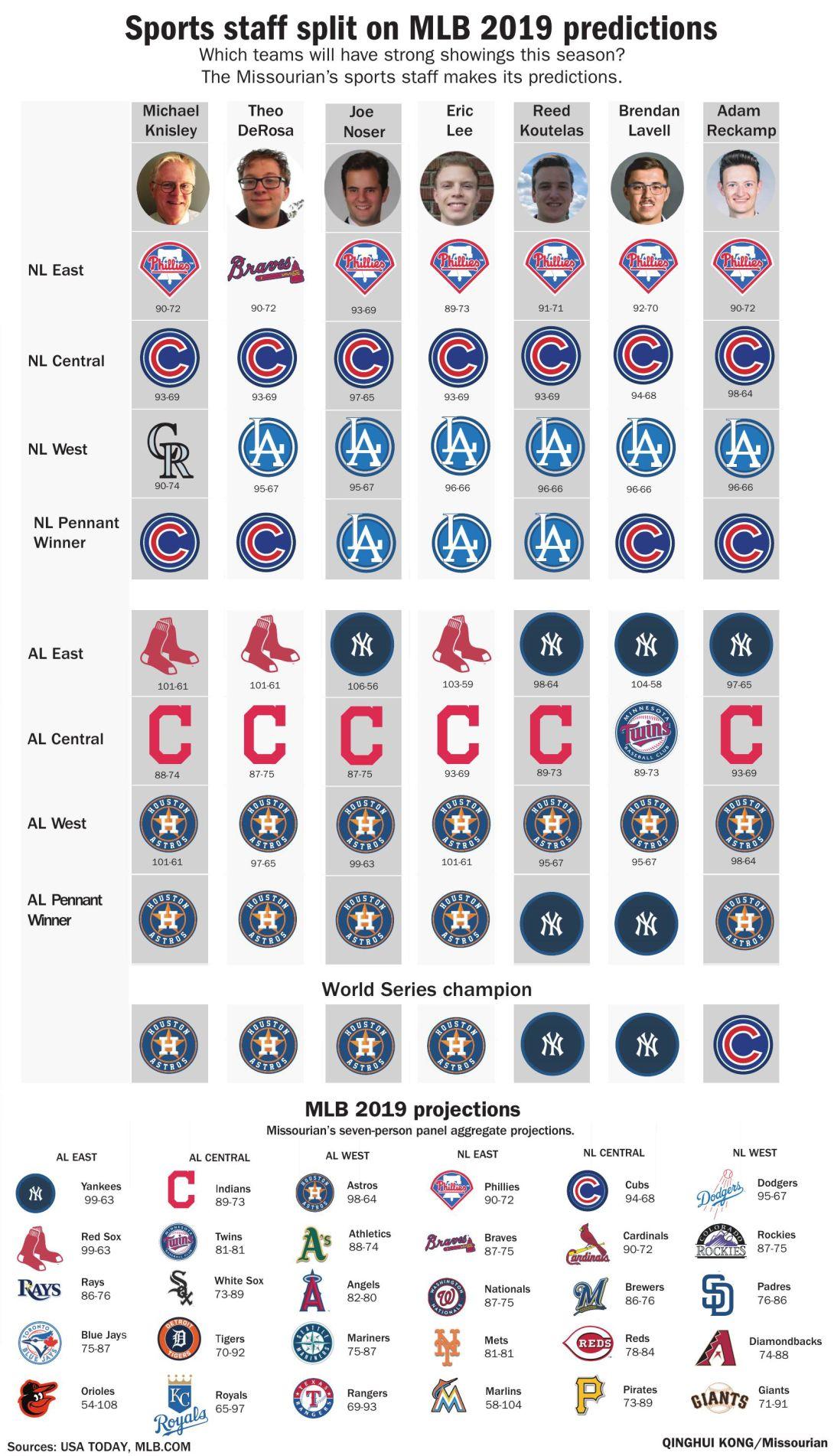 Sports staff split on MLB 2019 predictions   Graphics