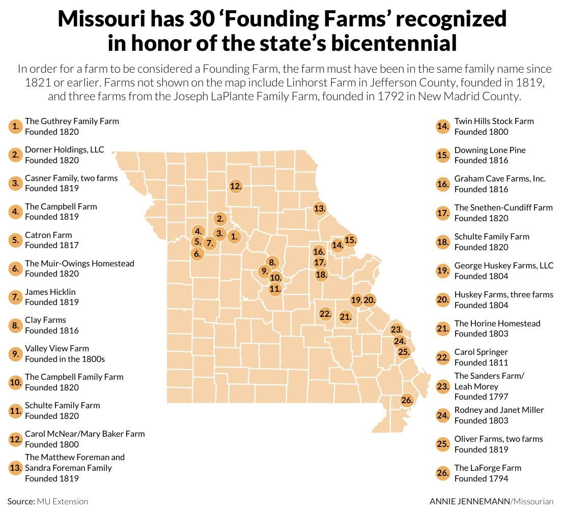 Missouri has 30 'Founding Farms' recognized in honor of state's bicentennial