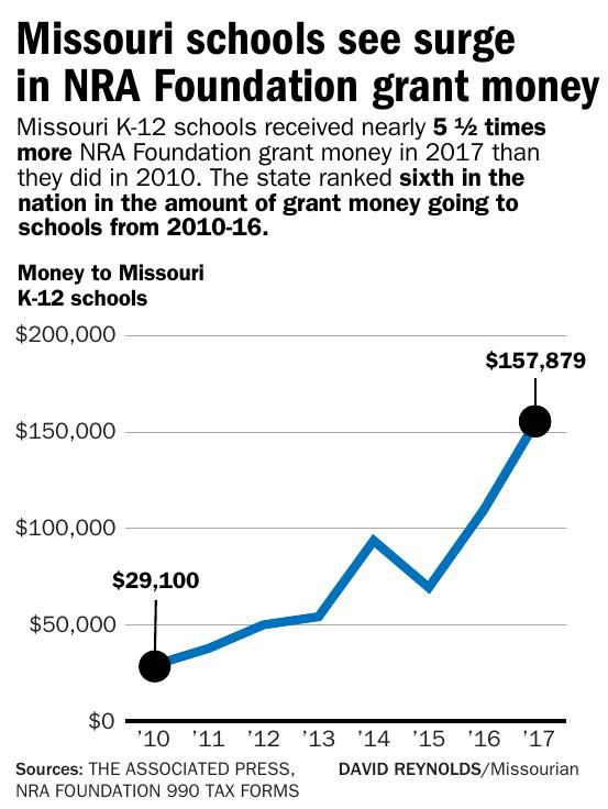 Missouri schools see surge in NRA Foundation grant money