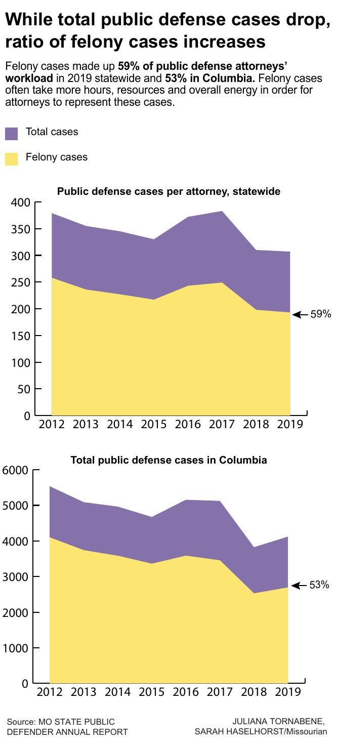 While total public defense cases drop, ratio of felony cases increases