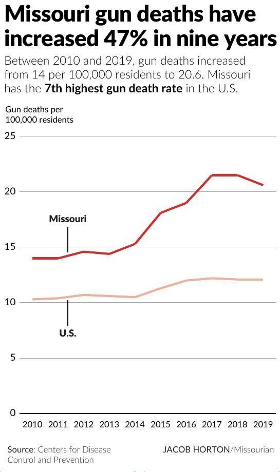 Missouri gun deaths have increased 47% in nine years
