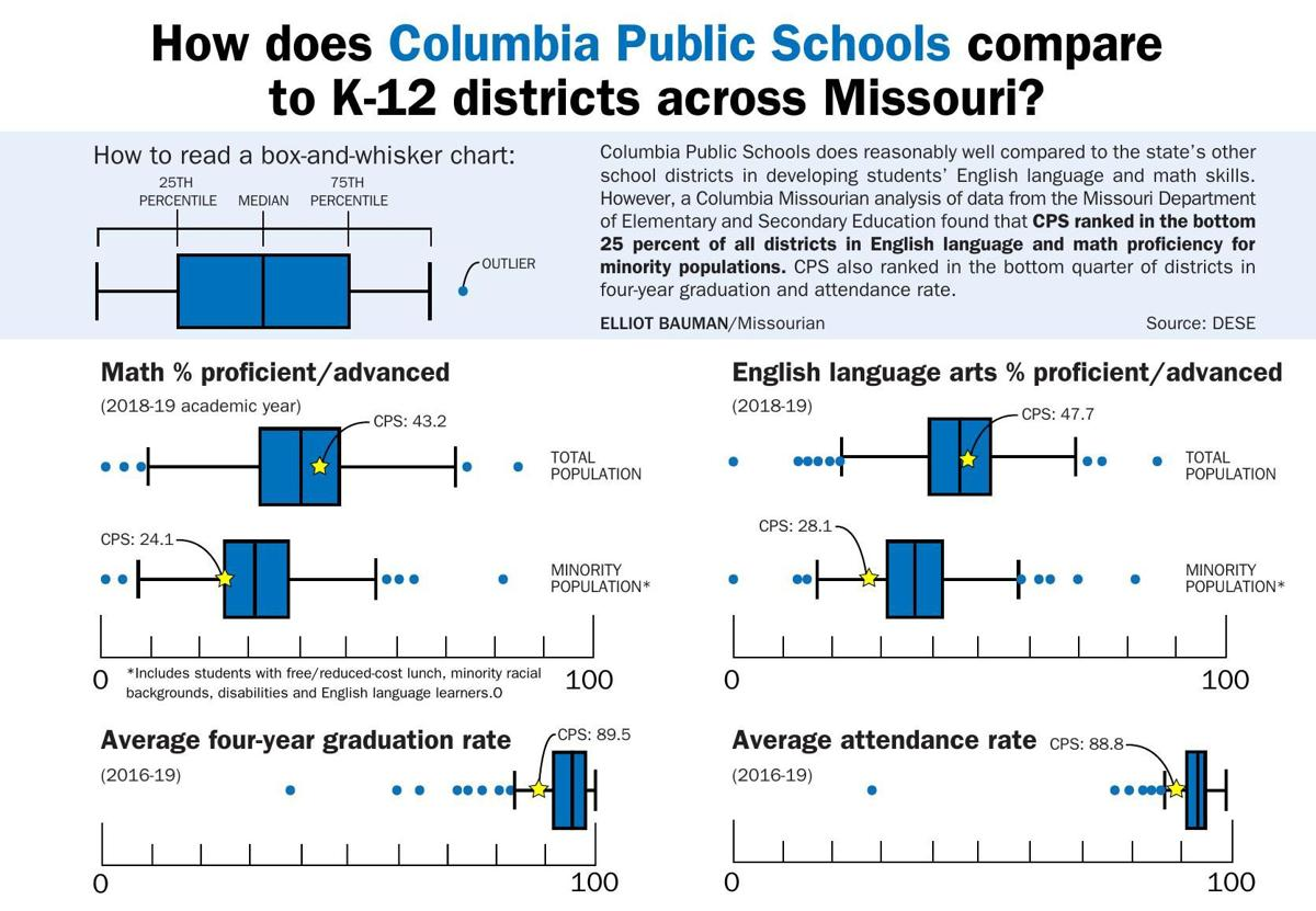 How does Columbia Public Schools compare to K-12 districts across Missouri?
