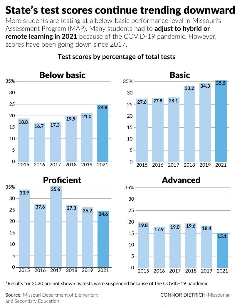 State's test scores continue trending downward