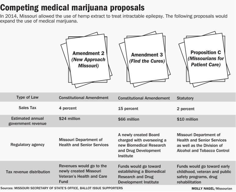 Missouri residents who support medical marijuana face