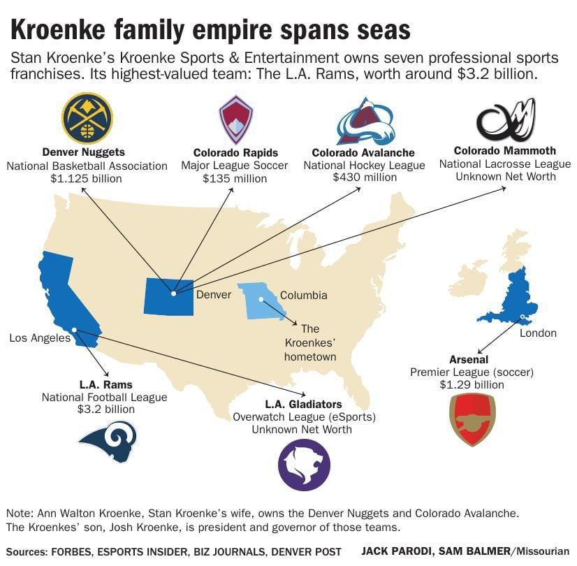 Kroenke family empire spans seas