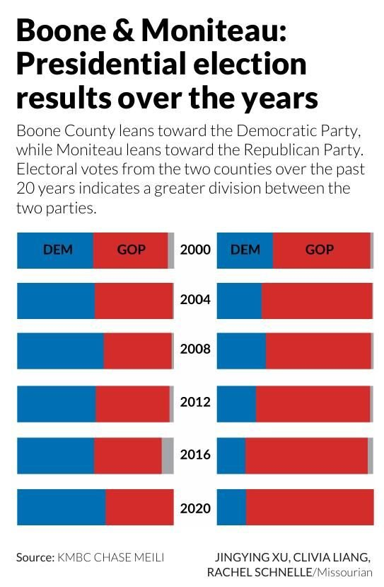 Boone & Moniteau: Presidential election results over the years