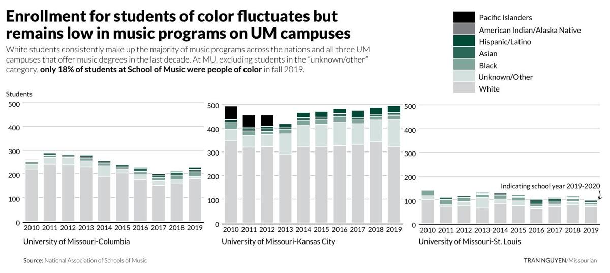 Enrollment for students of color fluctuates but remains low in music programs on UM campuses